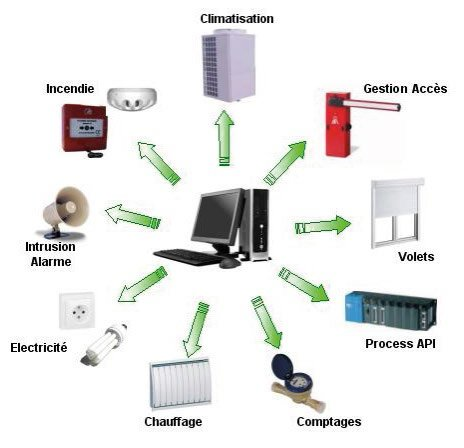 Schéma du système GTC Supervision. ATCE Énergie, spécialisée dans les installations de chauffage, ventilation, climatisation et plomberie, à Aix en Provence.